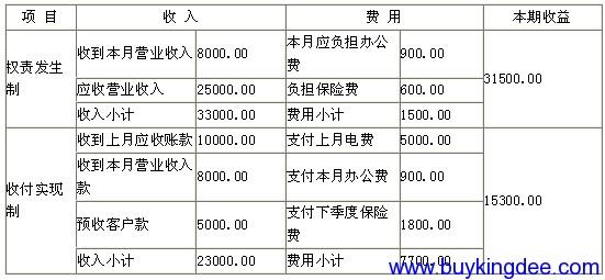 收入、费用的计量与盈亏计算.png