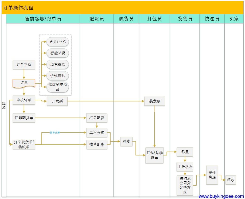 电商流程设计图