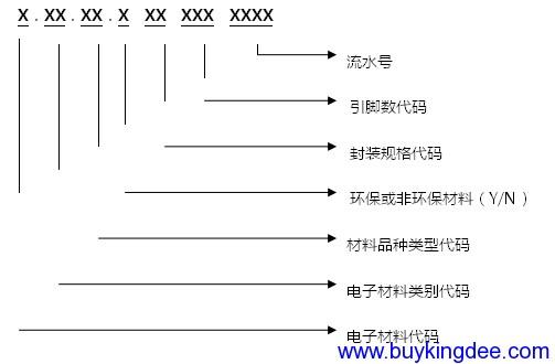 、电容器、电阻器、电感器、磁珠编码规则.png