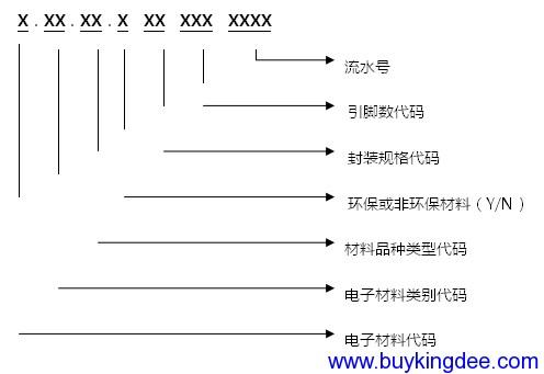 二极管、三极管、场效应管、可控硅、晶振和稳压器编码规则:.png