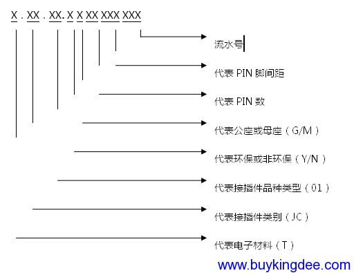 板对板连接器、端子、排针排母等编码规则.png