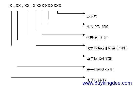 USB插头和插座、网络插头和插座、电话插头和插座、DB连接器等编码规则.png