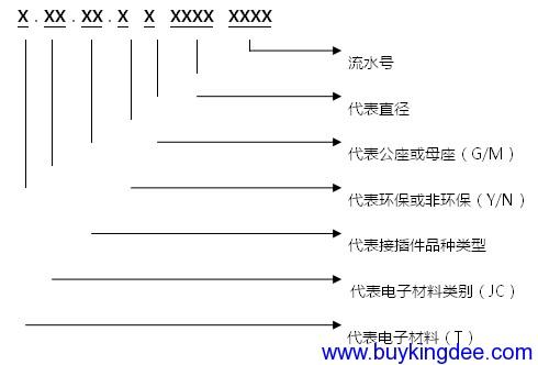 音频及视频插头和插座编码规则.png