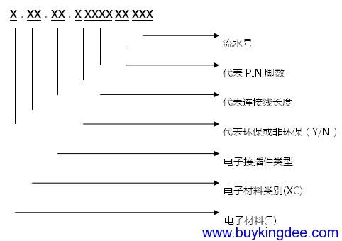 USB连接线、FPC排线、端子连接线、DB连接线、网络及电话连接线等编码规则.png