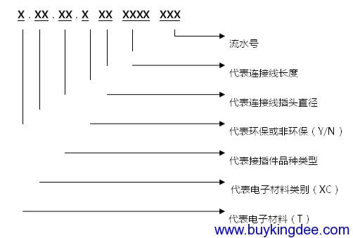 RCA连接线、AV连接线、MD连接线和DC电源连接线等编码规则.png