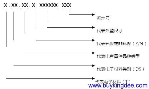 电声器件编码规则.png