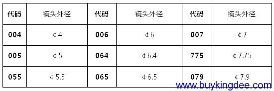 镜头外径表示方法(3位).png