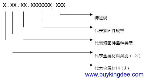 金属紧固件编码规则.png