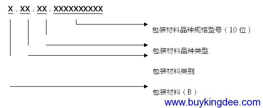 包装箱、包装盒和包装袋编码规则.png