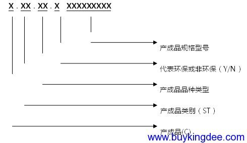产成品编码规则
