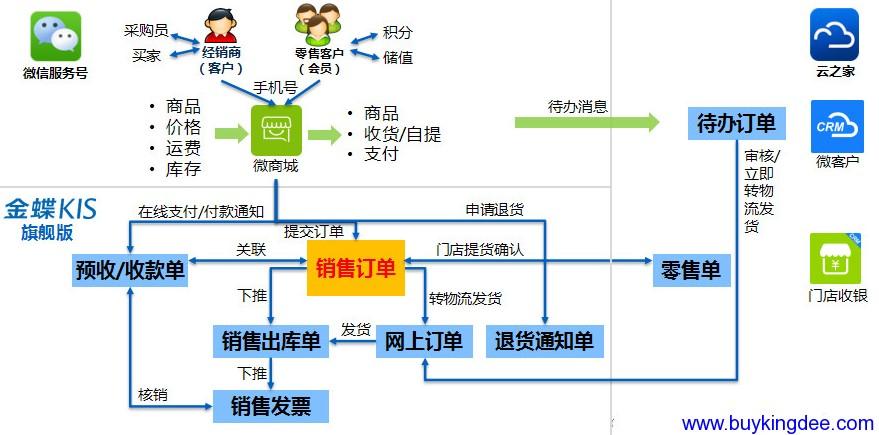 KIS旗舰版微商城应用流程图.png