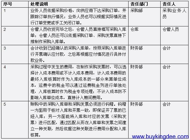 赊购业务流程说明.png