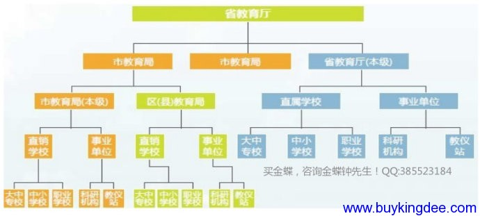 KIS标准版和行政事业版的区别