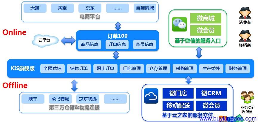 KIS旗舰版产品整体架构
