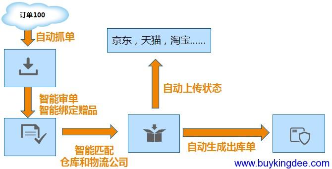 智能化网店订单处理.png