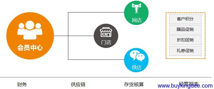 连接网店与门店,共享库存和会员信息.png