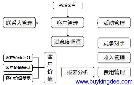 客户管理关键业务处理逻辑图