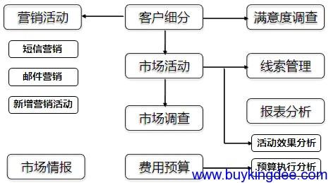 市场管理关键业务处理逻辑图