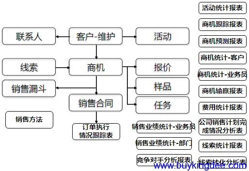 商机管理关键业务处理逻辑图
