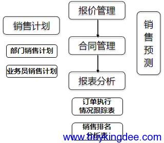销售过程关键业务处理逻辑图