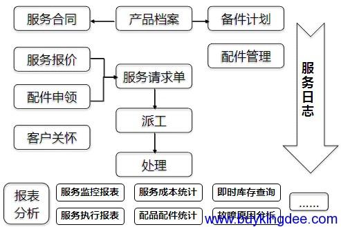 服务管理关键业务处理逻辑图.png