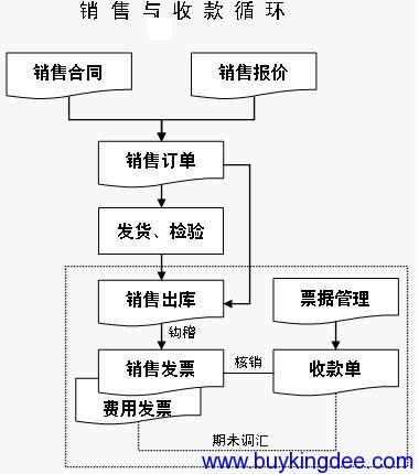 销售管理主要业务流程