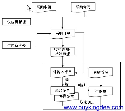 采购管理主要业务流程.png