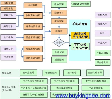 质量管理主要业务流程.png