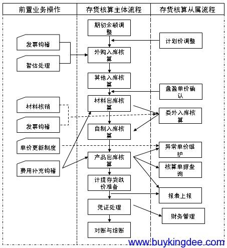 存货核算主要业务流程