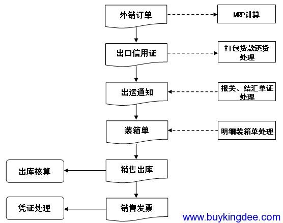 出口管理主要业务流程.png