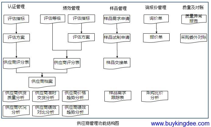 供应商管理主要业务流程