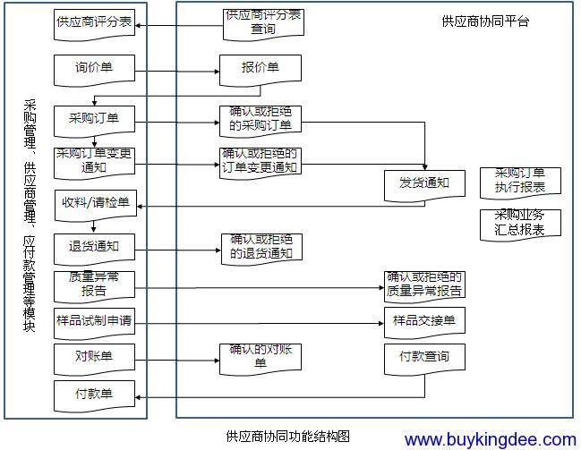 供应商门户功能结构