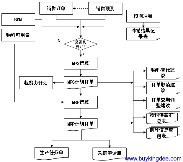 计划管理流程图