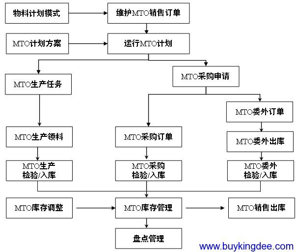 MTO流程图