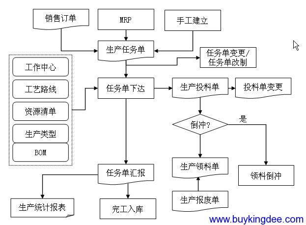 K3系统生产任务管理流程