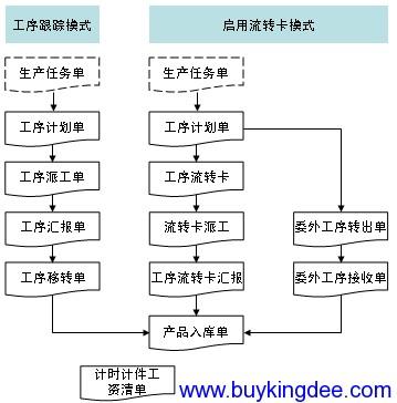 车间作业管理业务流程