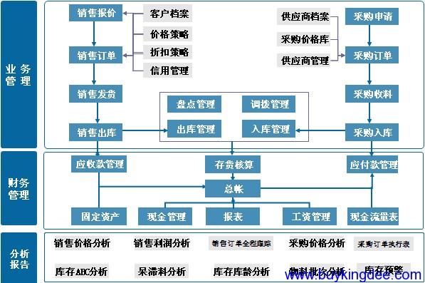财务管理整体架构