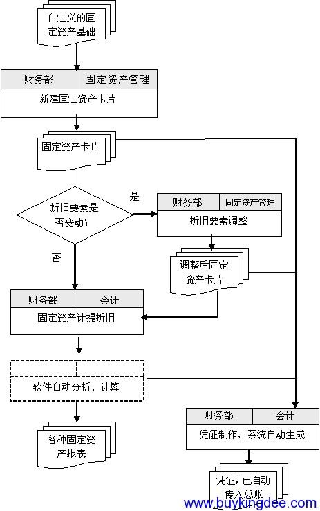 金蝶K3固定资产管理业务流程
