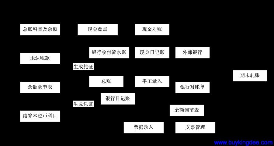 金蝶K3现金管理业务流程图.png