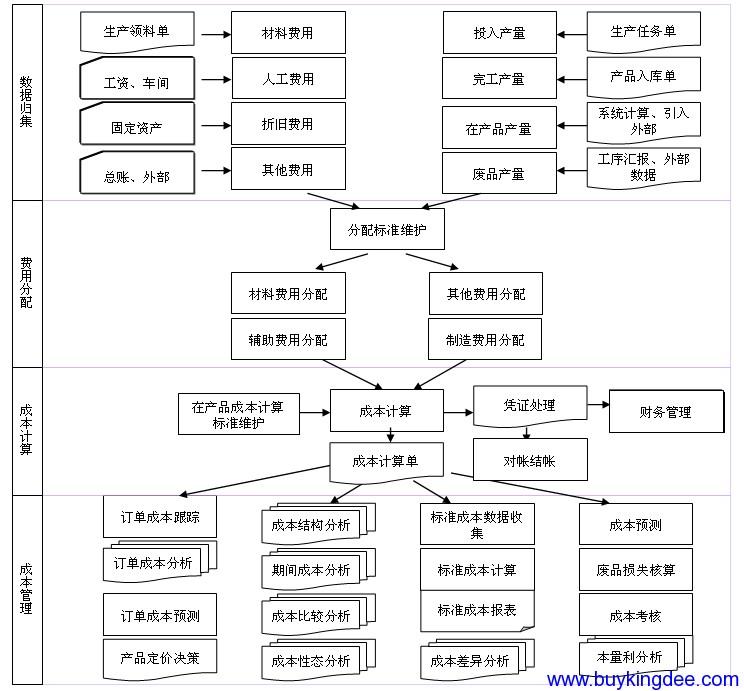 成本管理业务流程图