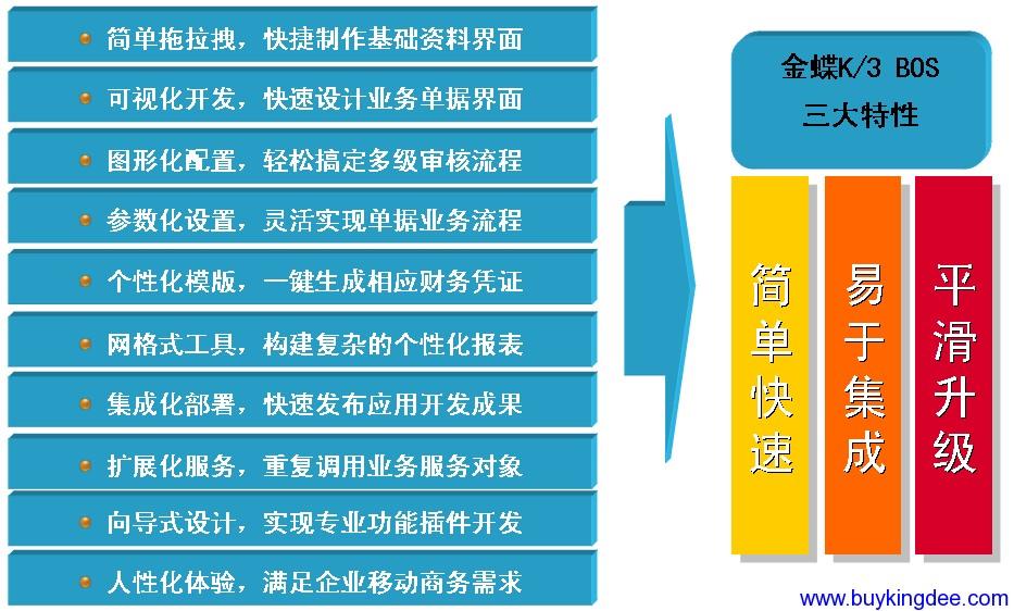金蝶K3 BOS平台特性