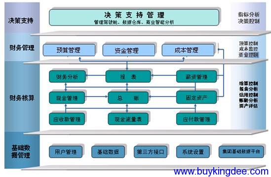 金蝶K3财务系统整体框架.jpg