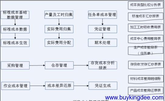 标准成本管理流程图