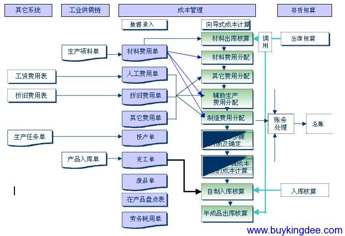 金蝶K3系统成本核算流程