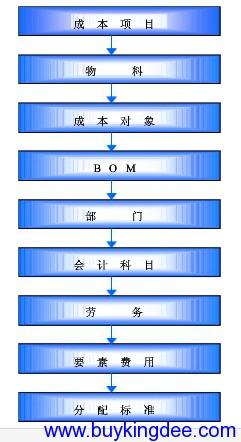 金蝶K3成本系统基础资料设置顺序图