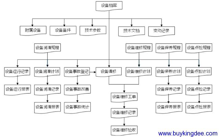 金蝶K3设备管理流程图