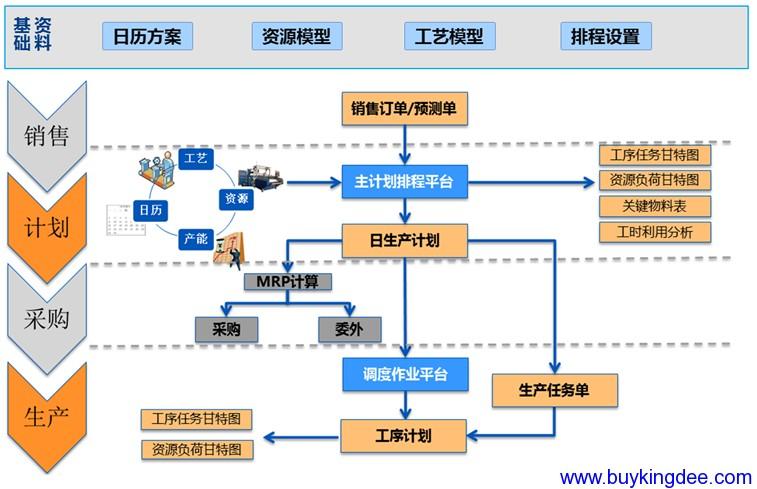 生产排程解决方案流程