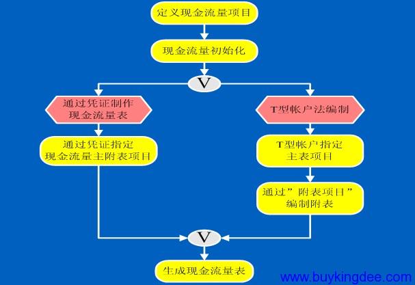 金蝶KIS行政事业版现金流量制作流程.png