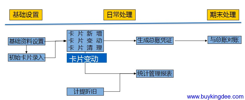 固定资产流程.png