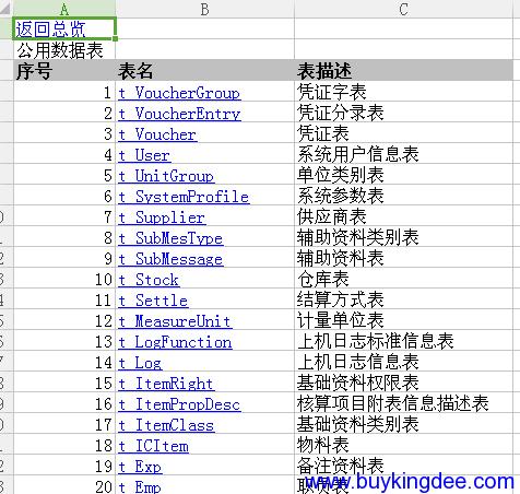 金蝶K3数据库表结构(全部)